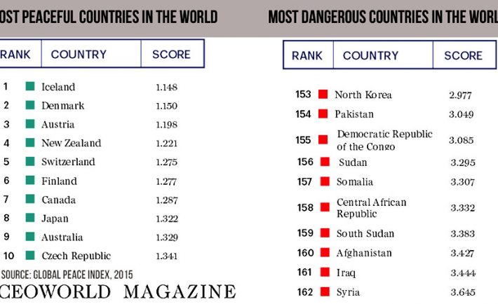 10-most-peaceful-and-dangerous-countries-in-the-world-2015