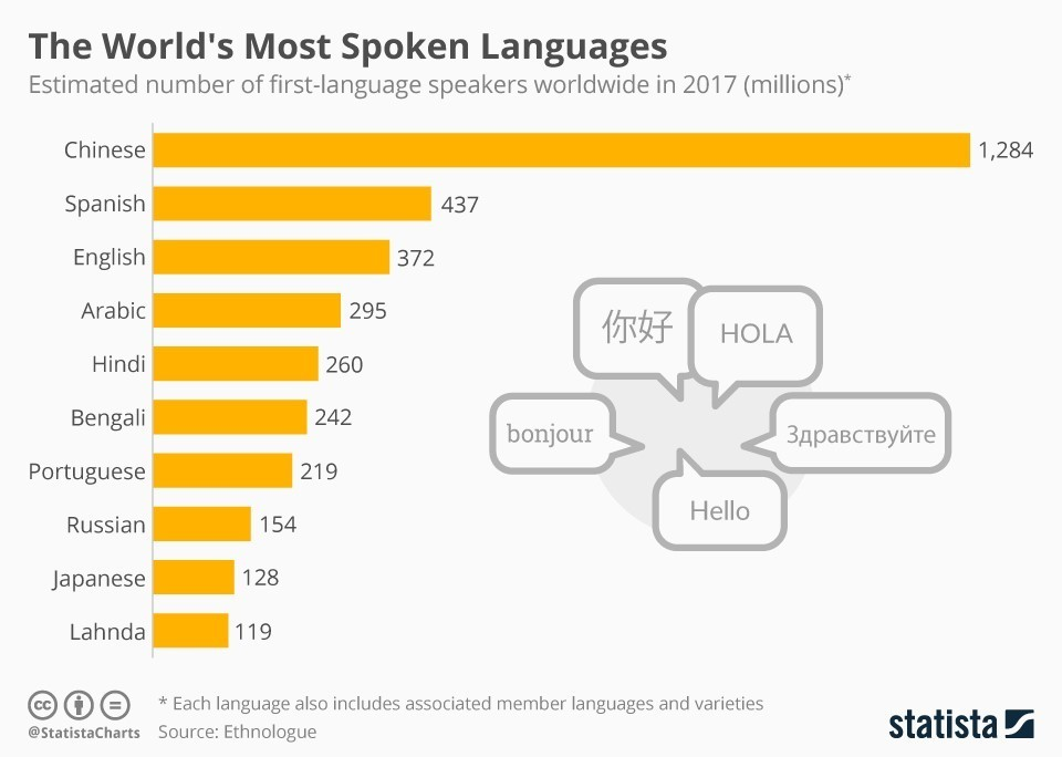 spoken language English is the third most spoken language in the world image: reuters/catherine benson it's worth remembering, though, that these numbers are always changing, and our knowledge of the world's languages is constantly being refined.